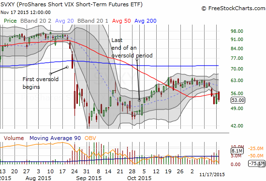 The sharp bounce from over-extended conditions has stalled for ProShares Short VIX Short-Term Futures ETF (SVXY).