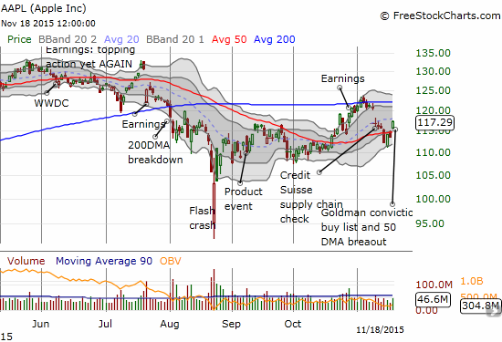 Apple (AAPL) comes alive again!
