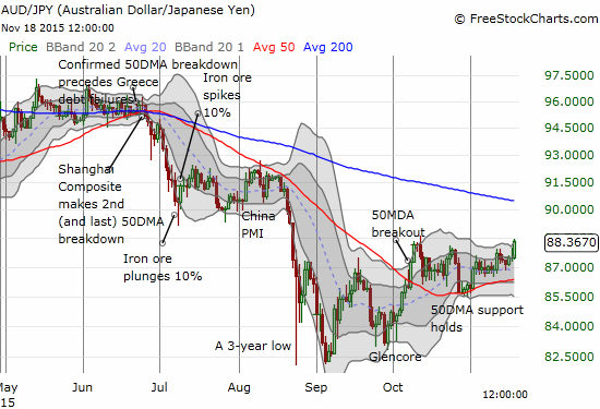 The Australian dollar seems to be gaining steam for a very bullish breakout against the Japanese yen.