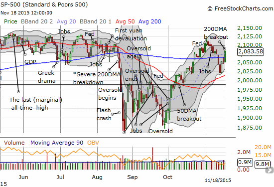 The S&P 500 punches through resistance at its 200DMA