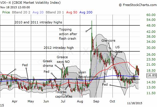 The volatility index loses altitude again.