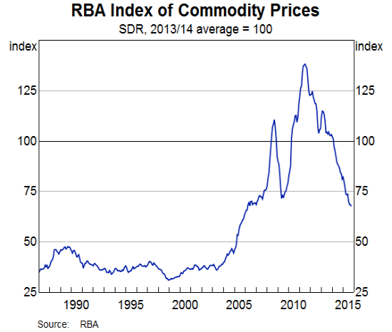 Are commodity prices still historically high or have they crashed from historically high levels? Or both?