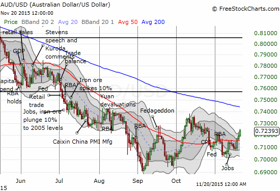 The Australian dollar (FXA) surges on the week. Can the rally sustain for a retest of 200DMA resistance?