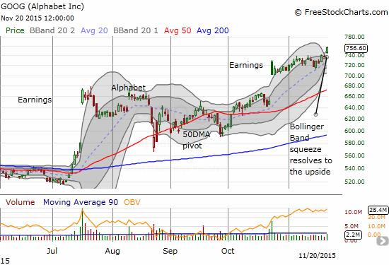 Alphabet (GOOG) resolves a Bollinger Band squeeze to the upside with a strong gap up and fresh all-time high.