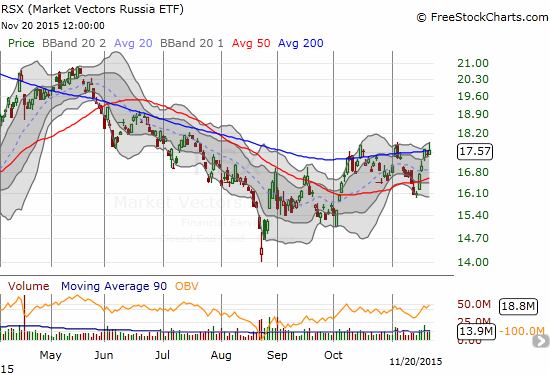 Market Vectors Russia ETF (RSX) has been trapped by 200DMA resistance since June.  The current test of resistance has come soon after a breakdown of 50DMA support.