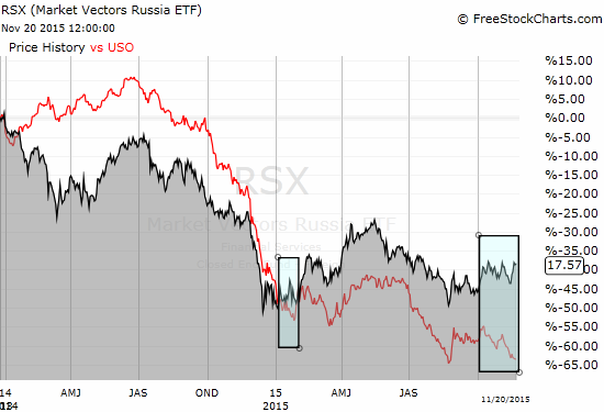 The Market Vectors Russia ETF (RSX) has again begun separating from the United States Oil Fund LP (USO)