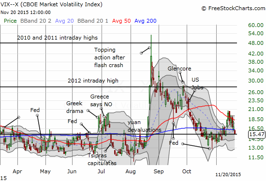 And just like that, the VIX is right back to the 15.35 pivot.