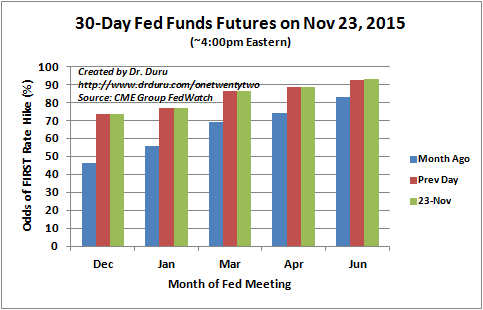 The 30-Day Fed Fund futures are essentially guaranteeing a rate hike in December. The odds have jumped considerably over the last month.