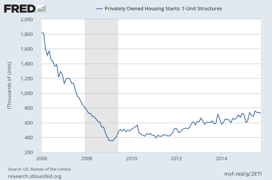 Housing starts continue to trickle higher over time