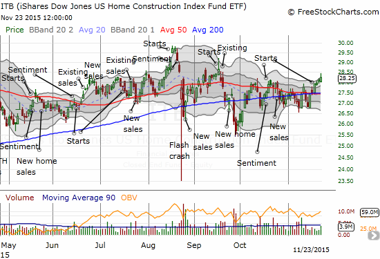 The iShares US Home Construction (ITB) is quietly hanging tough above its 200-day moving average (DMA)