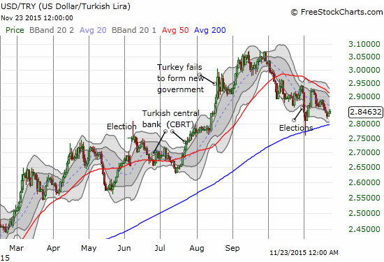 Political related turmoil has delivered major turning points for the Turkish lira.
