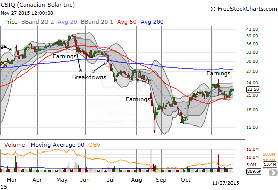 Canadian Solar (CSIQ) maintains a bullish bounce off 50DMA support.