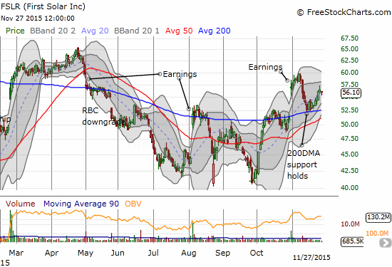 First Solar (FSLR) rallies successfully off 200DMA support.