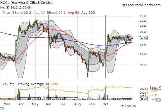 Hanwha Q CELLS Co. (HQCL) is still coiling for a potential breakout.