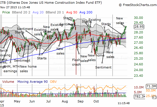 The iShares US Home Construction ETF (ITB) is riding a strong November toward its 52-week and 8-year high