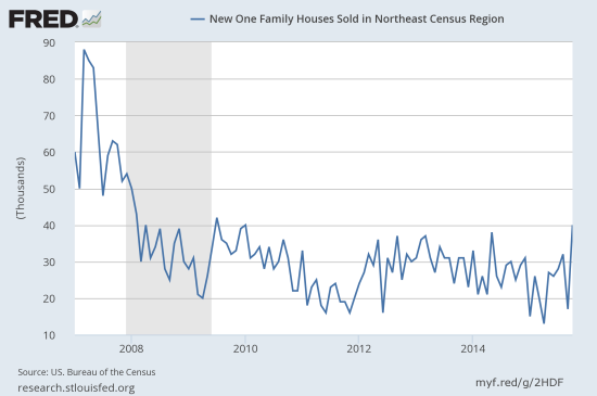 Is the Notheast finally ready to experience its own post-recession breakout in new home sales?