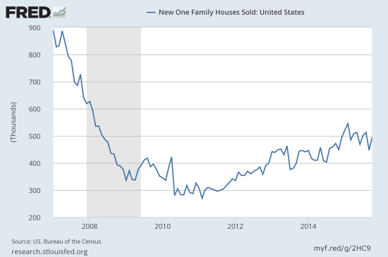 New home sales are just barely clinging to breakout territory