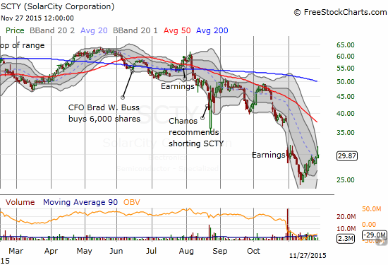 Solar City (SCTY) makes a strong bounce off its recent bottom.