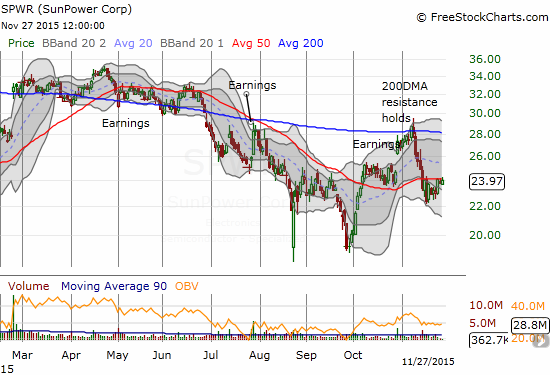 SunPower (SPWR) continues to struggle below its 50DMA resistance.