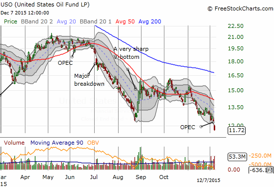 Trading volume surged to twice the daily average on United States Oil (USO). Are single digits in the near future?