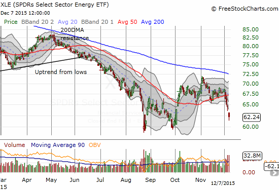 A fresh 50DMA breakdown on Energy Select Sector SPDR ETF (XLE) is now confirmed. I am looking to short/fade rallies for the foreseeable future.