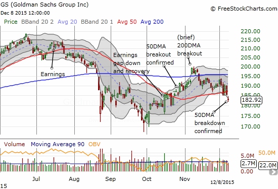 Goldman Sachs (GS) is breaking down.