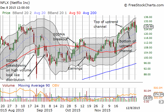 Netflix (NFLX) falls out of its primry short-term uptrend but finds next support at its uptrending 20DMA