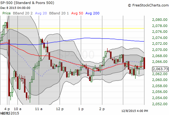 The bounce from the day's low was swift and ended within 30 minutes.
