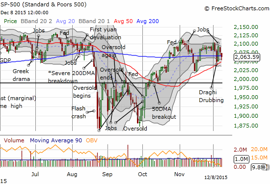 The S&P 500 (SPY) finds relief from support at its 50DMA.