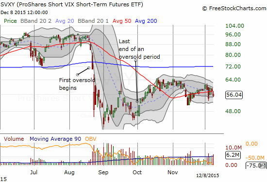 The bounce in the ProShares Short VIX Short-Term Futures (SVXY)  was stymied at 50DMA resistance.