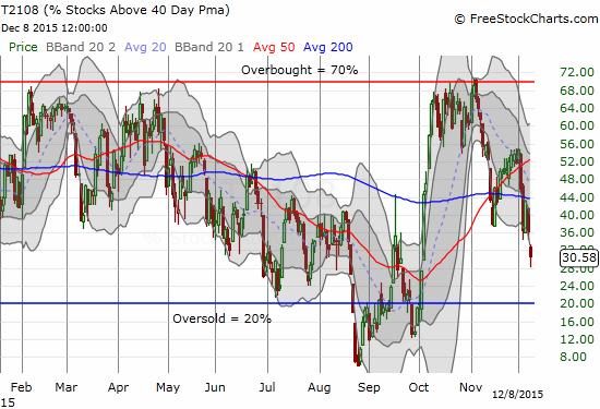 T2108 plunges steeply for  2-month low. The technical damage is clear from this vantage point.