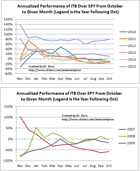 The iShares US Home Construction (ITB) tends to outperform the S&P 500 (SPY) most in the Fall and/or Winter.
