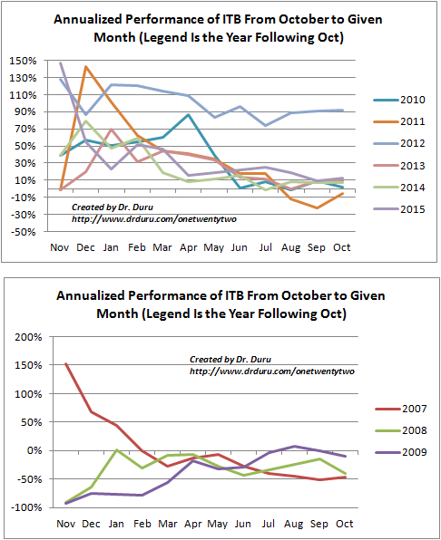 By itself, iShares US Home Construction (ITB) exhibits a strong seasonal pattern with a majority of gains occurring in the Fall and/or Winter.