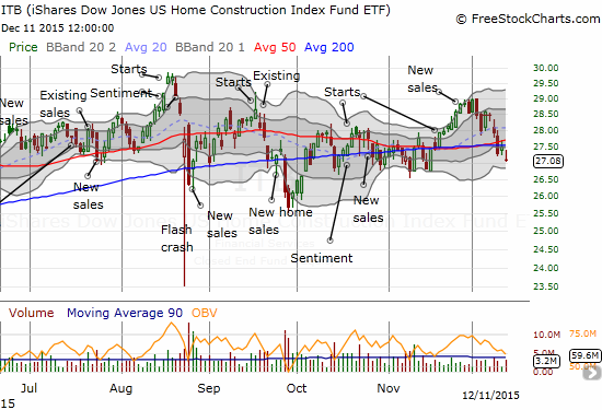 The iShares US Home Construction (ITB) has had a slight upward bias for the year with the 200-day moving average providing general support.