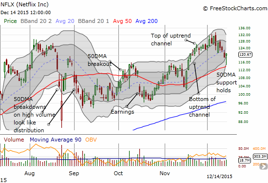 Netflix (NFLX) prints a near picture-perfect bounce off 50DMA support. But can buyers keep up the recovery efforts?