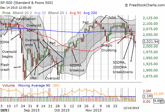 "The S&P 500 (SPY) prints a classic ""hammer"" pattern as it rallies off its low of the day."
