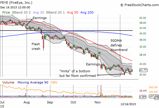 FireEye (FEYE) is making another feeble attempt at a bottom. It still has a LOT to prove.