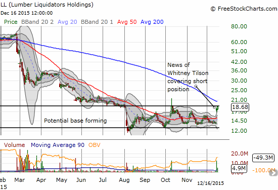 """Lumber Liquidators (LL) is working on a """"base"""" where shares are likely transferring from sellers to committed buyers. On-balance volume has risen consistently during this process."""