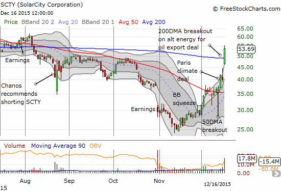 Solar City (SCTY) left its bottom a while back. It is now in a full throttle breakout.