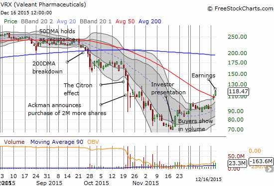 Valeant Pharmaceuticals (VRX) is getting into breakout mode a full month after buyers finally showed up in force.