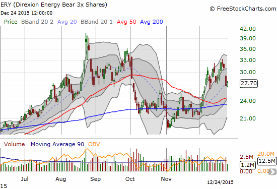The upward push for Direxion Daily Energy Bear 3X ETF (ERY) has ended for now. It could soar again after bottom-fishing in oil-related names likely ends sometime in early January.