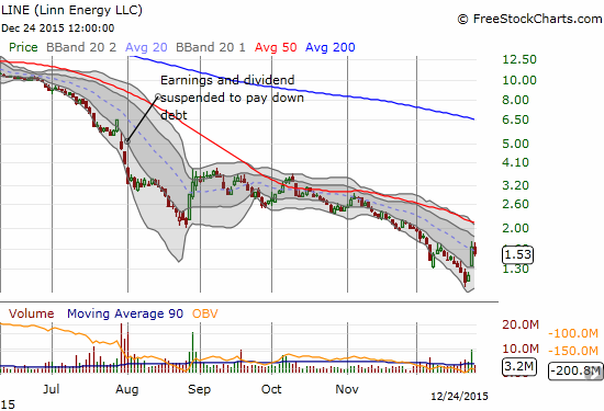 Linn Energy, LLC (LINE) tries to awaken again.