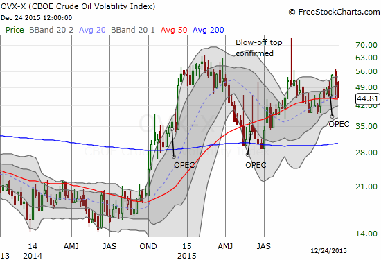 The CBOE Crude Oil Volatility Index remains very elevated., but a top seems to be in place. (weekly chart)