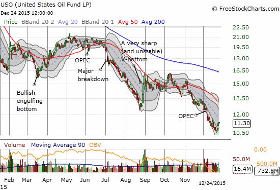 The United States Oil ETF (USO) bounced this week off all-time lows.