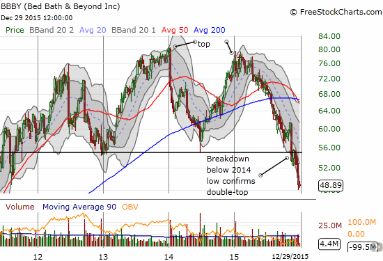 Bed Bath & Beyond Inc. (BBBY) continues to sink in what looks like a major topping pattern.