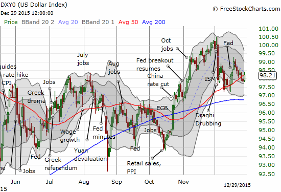 Will the uptrending 50DMA be enough to tease the U.S. dollar higher and resume the very brief post-Fed momentum.