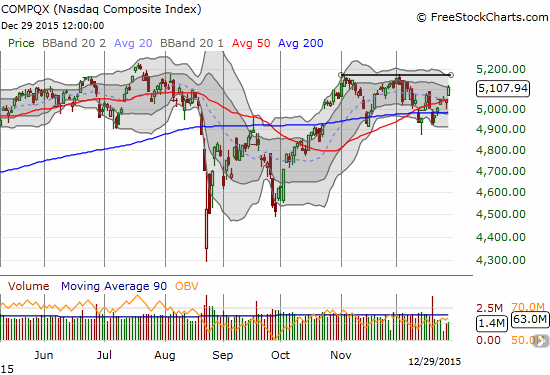 The NASDAQ is trying to make another move.