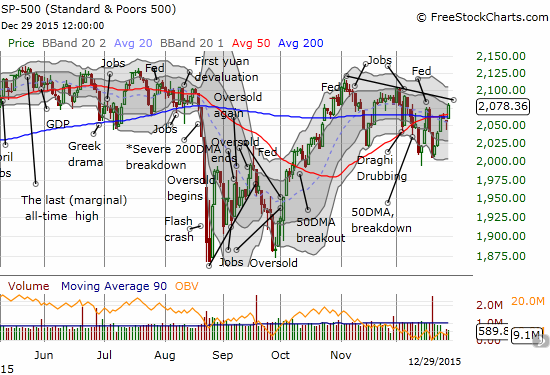 Is the S&P 500 setting up for a big breakout or more churn and disappointment?