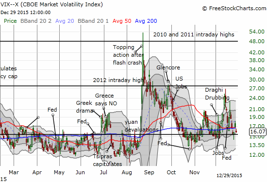 The volatility index is hovering just above a bullish breakdown...
