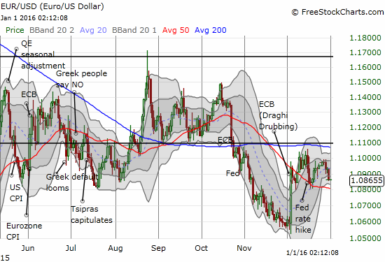 """The euro is still holding up against the U.S. dollar after the """"Draghi Drubbing"""""""